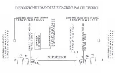 Palchi - scheda tecnica